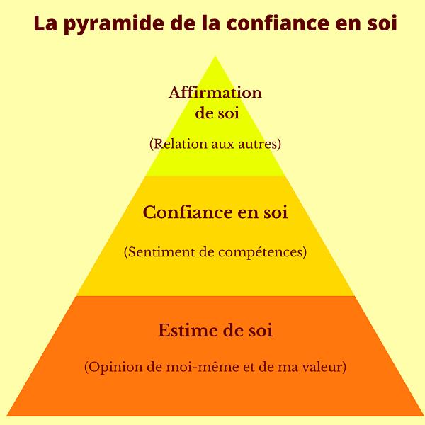 La pyramide de la confiance en soi