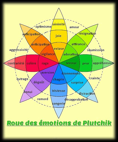 Roues des émotions de Plutchiklut